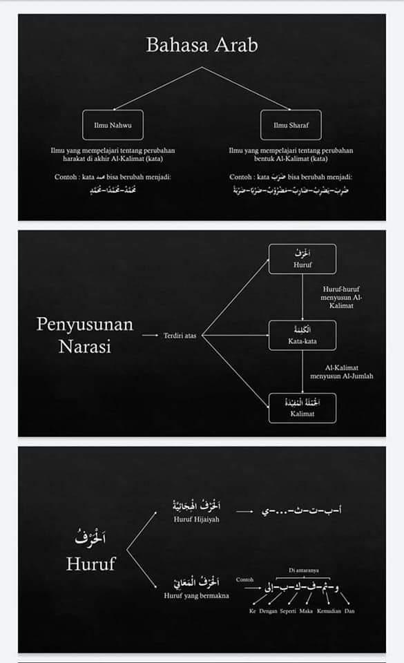 Dauroh Bahasa Arab (Nahwu) #1 - Ustadz Dr. Firanda Andirja, M.A.